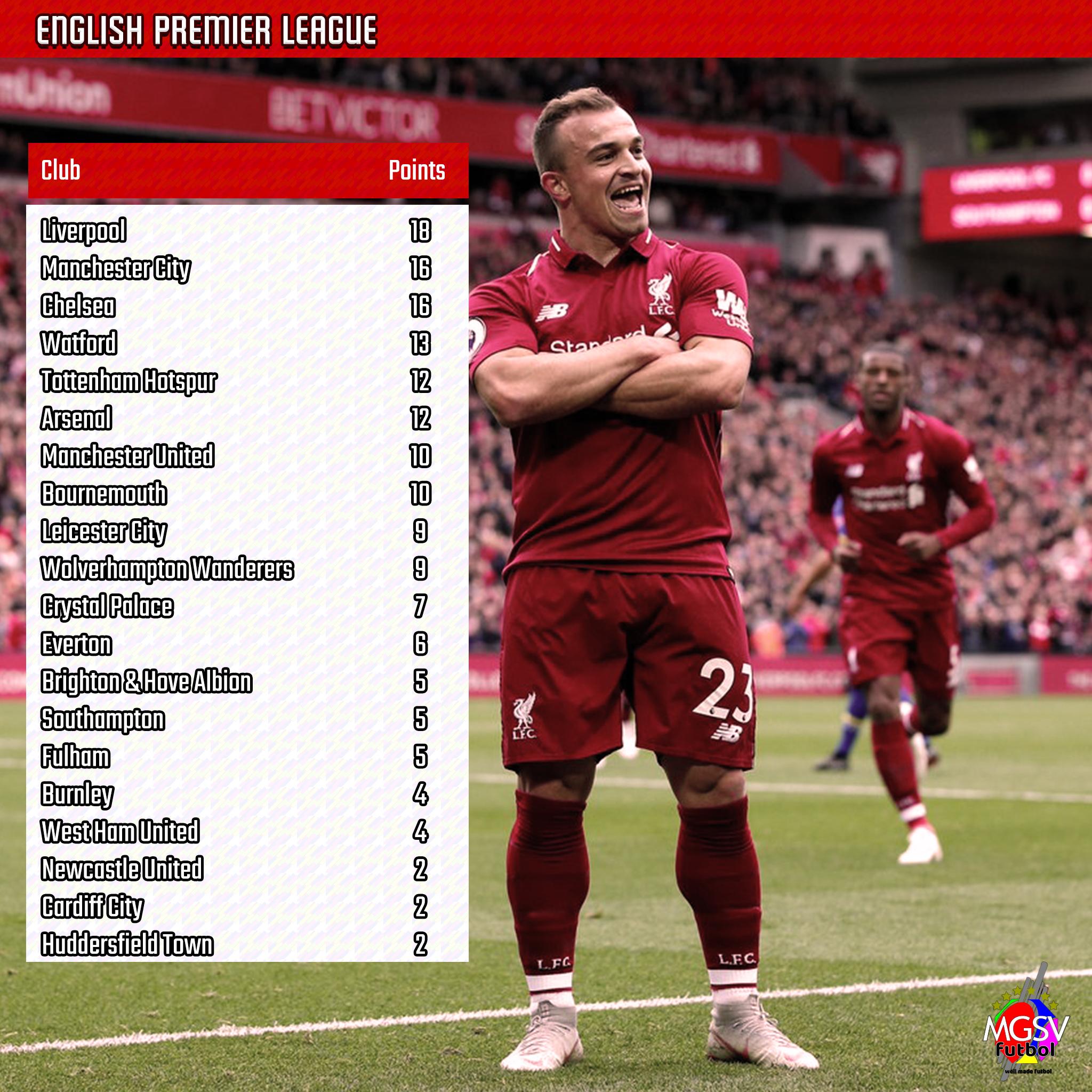 Premier League 2018 19 Live: 2018/19 English Premier League