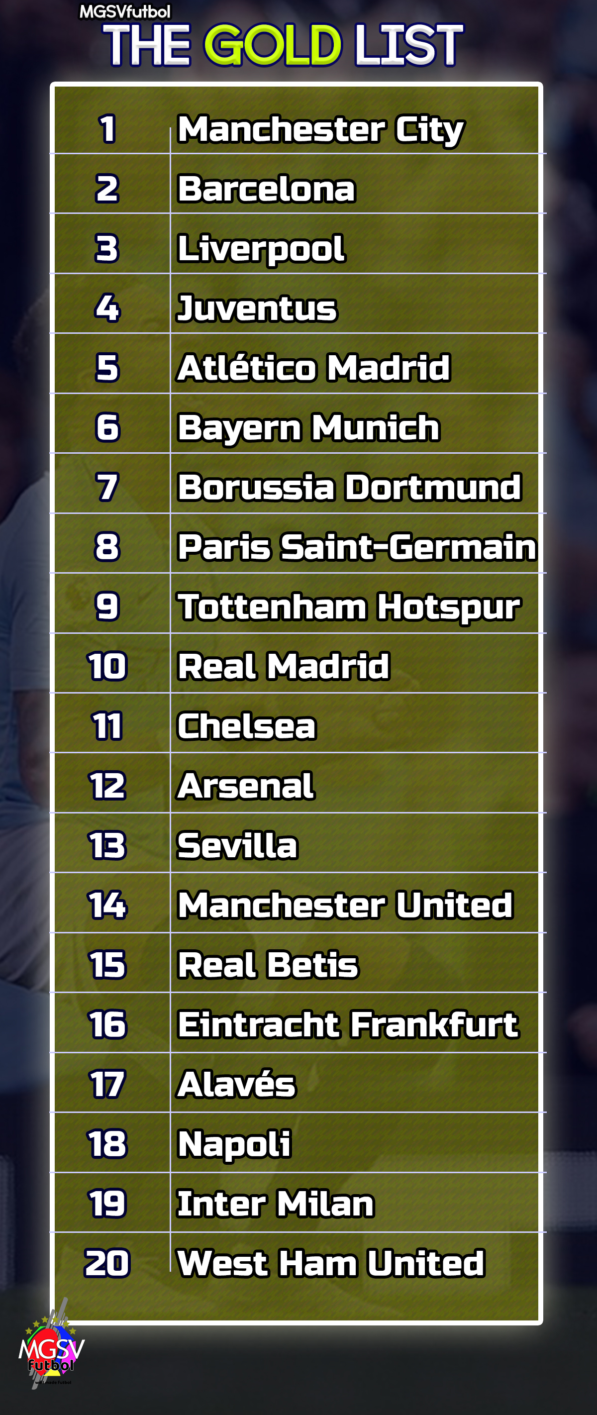 'Gold List' – the top 20 club teams from the 'top 5' leagues in Europe