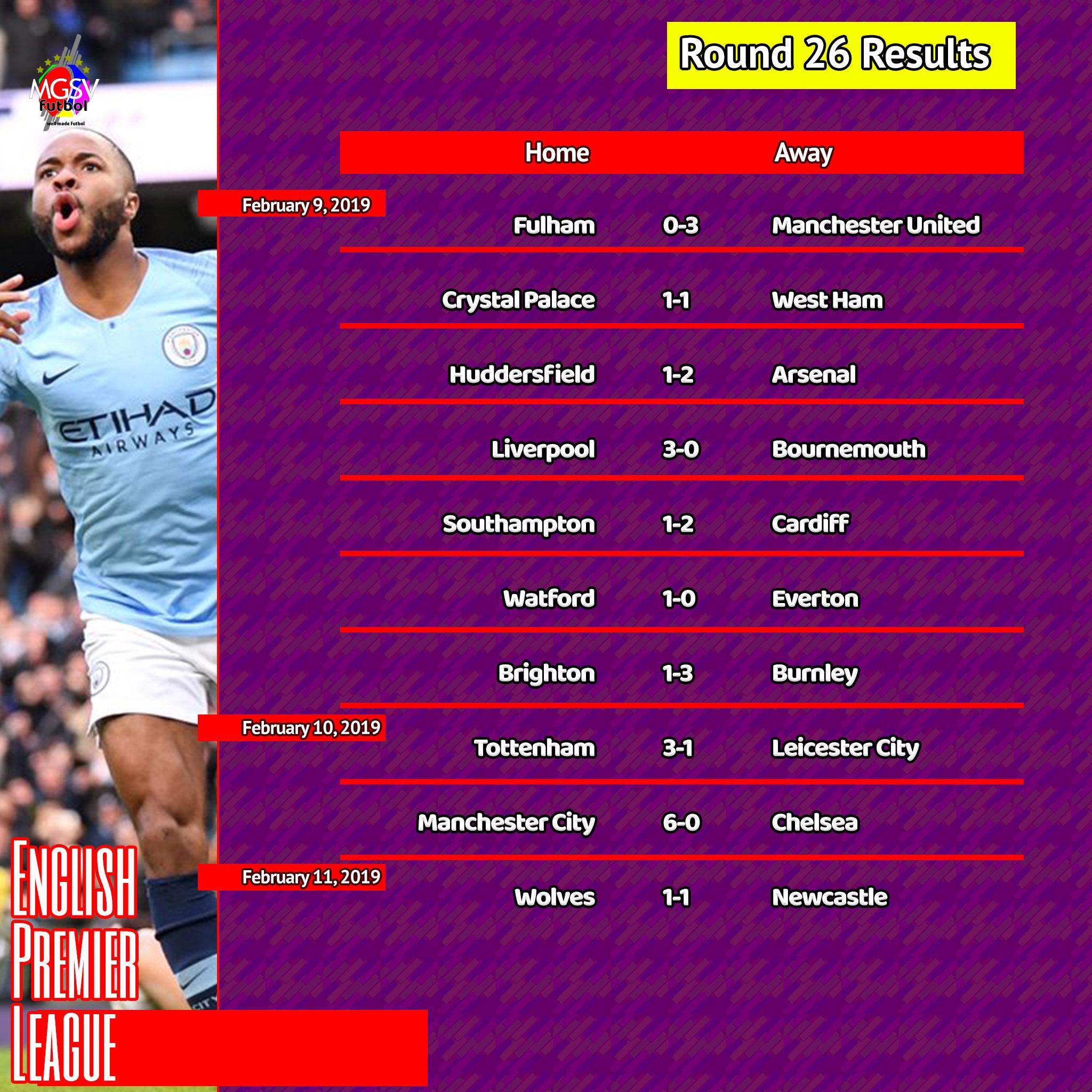 Champions League 4 Matchday Round Season 2018 2019: 2018/19 English Premier League